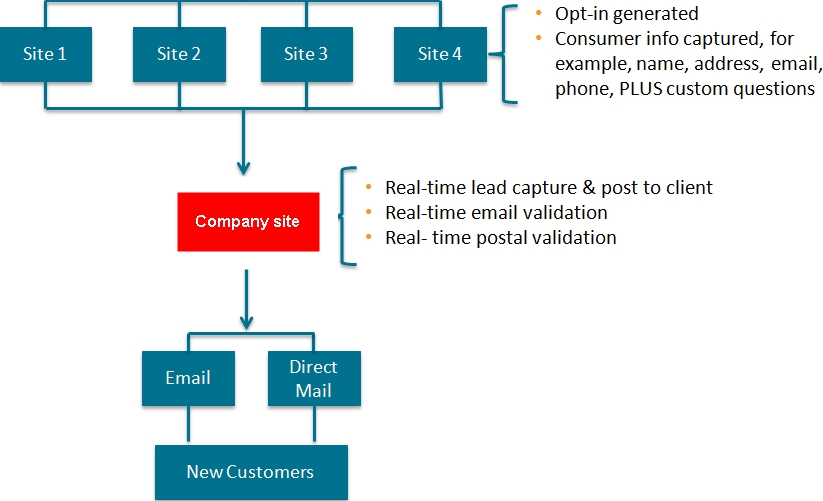 lead-generation-example