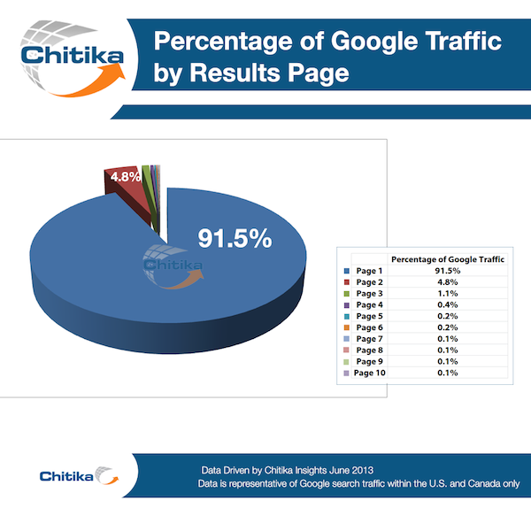 percentage-of-google-traffic-by-results-page